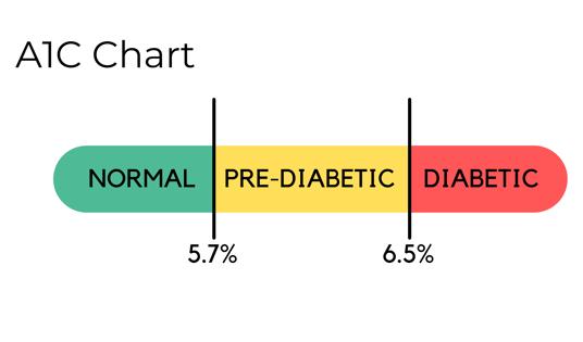 A1C Chart-1